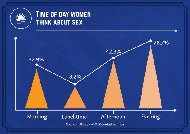 onderzoek seks vrouwen man man 3