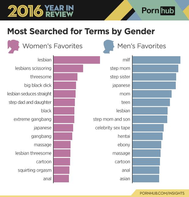pornhub categorien zoekresultaten man man 2