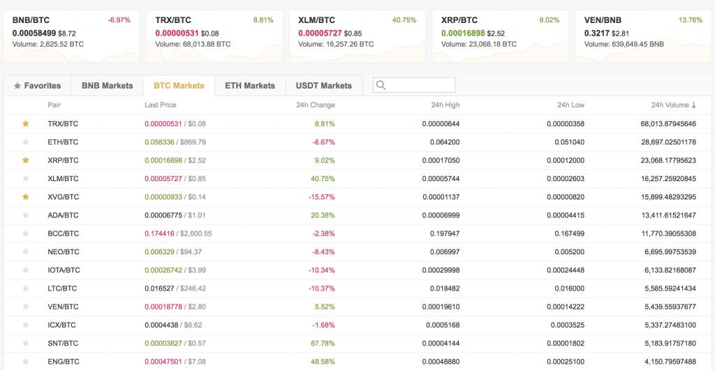 Bitcoin is het bekendste cryptogeld