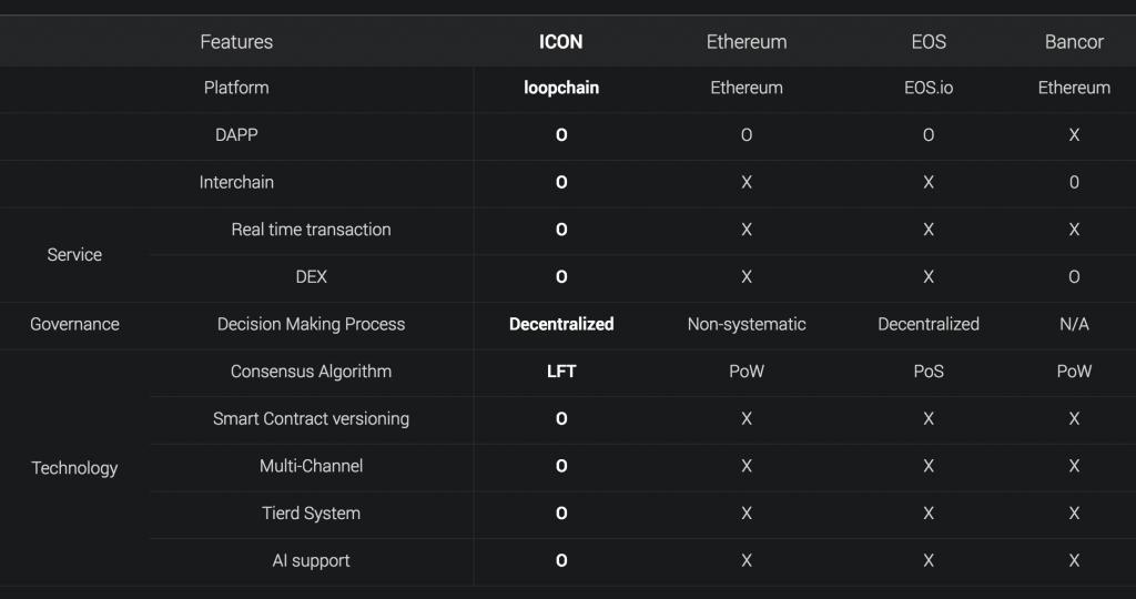 icon (ICX) investeren coin investeren MAN MAN