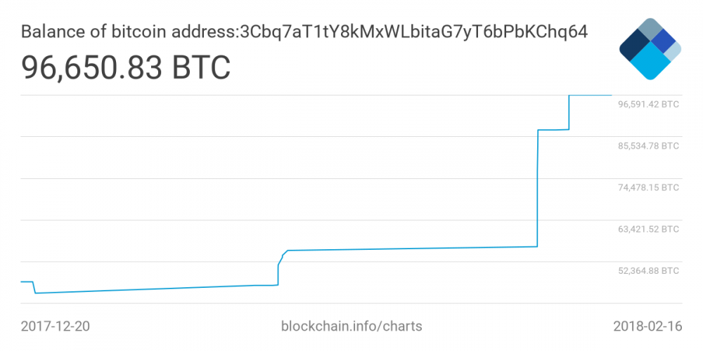 bitcoin wallet 400m MAN MAN