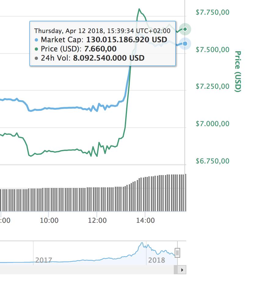 stijging koers bitcoin markt cryptocurrency MAN MAN