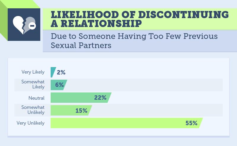 weinig bedpartners seks